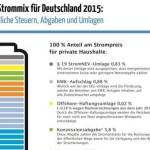 Der Strommix in Deutschland 2015