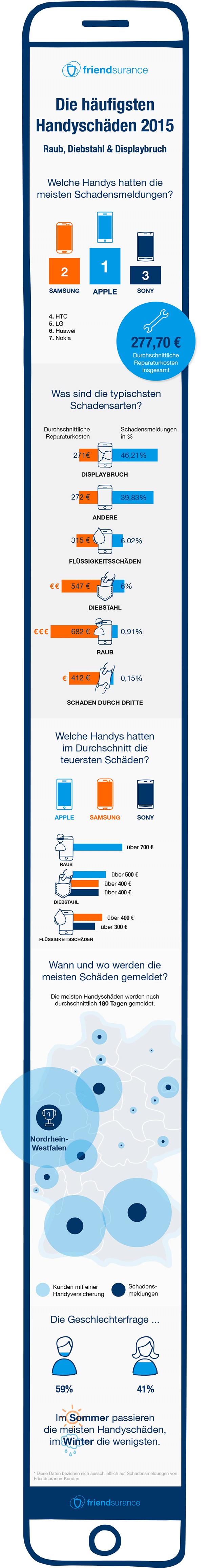 Friendsurance-Infografik-Handyschäden-2015 (1)